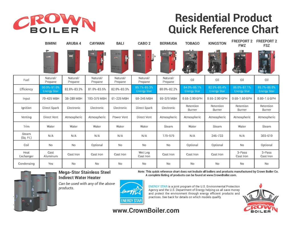Crown_Product_Reference_Chart_Page_1